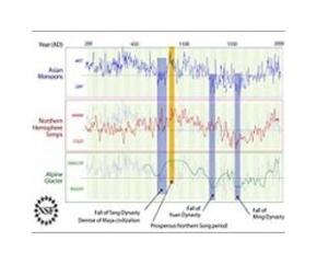 climate-patterns-ancient-china-lg