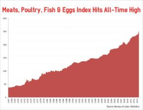 meatpoultryindex_0